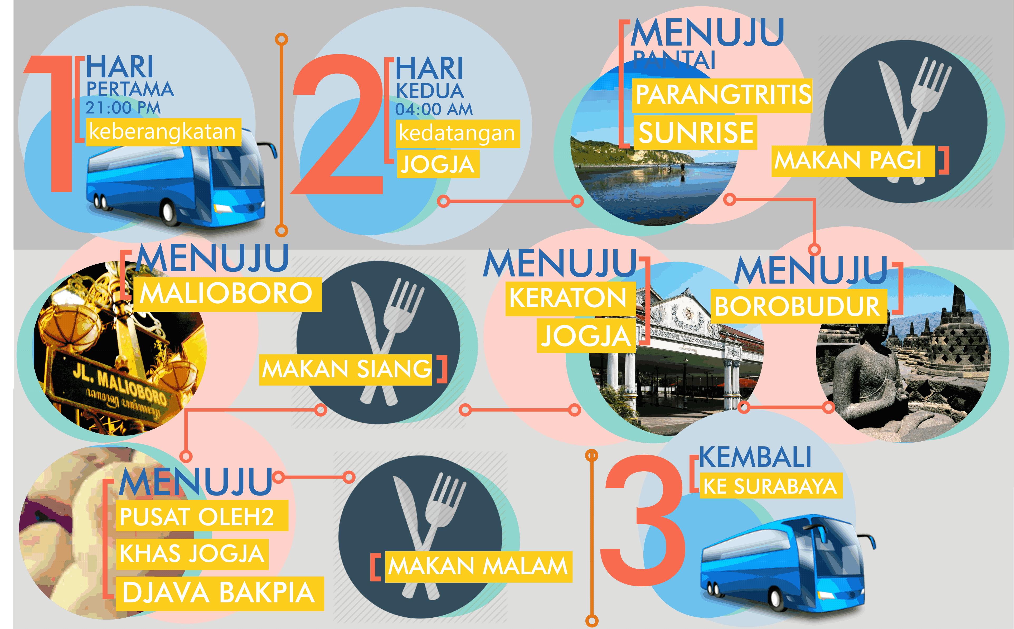 Travel Jogja Tour Travel Surabaya Biro Perjalanan Wisata